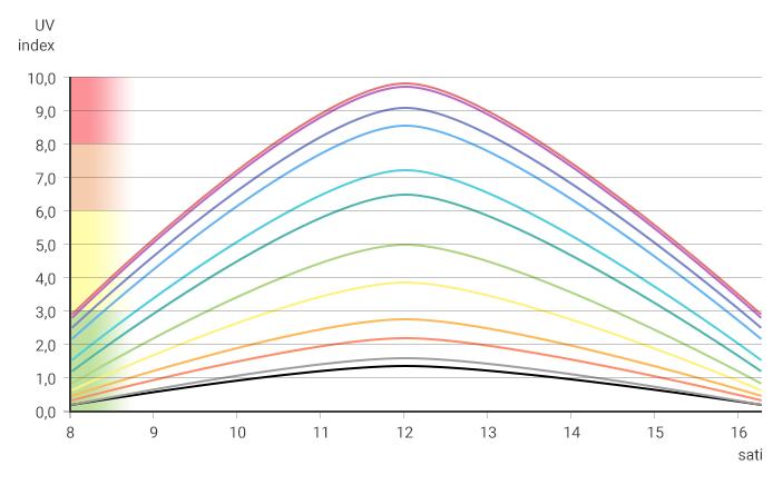 Greys anatomy prikačiti grafikon poslovna brzina iz Londona