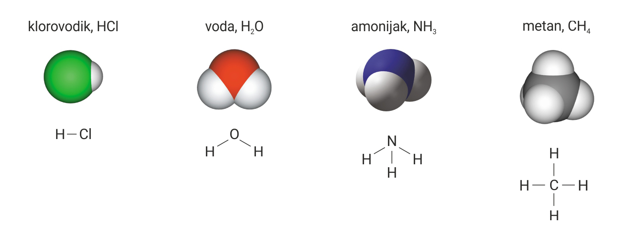 Valencije i kemijske formule – Kemija 7